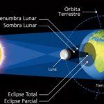 Periodistas y medios de la Araucanía se capacitarán con miras al próximo Eclipse total de sol en La Araucanía